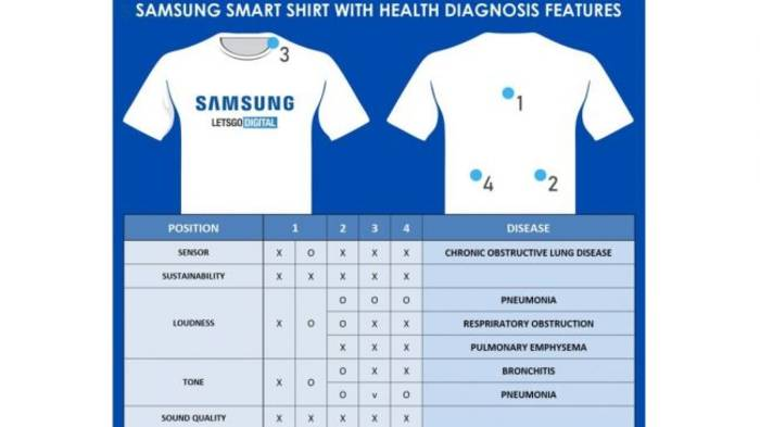 This image has an empty alt attribute; its file name is samsung-smart-t-shirt1.jpg